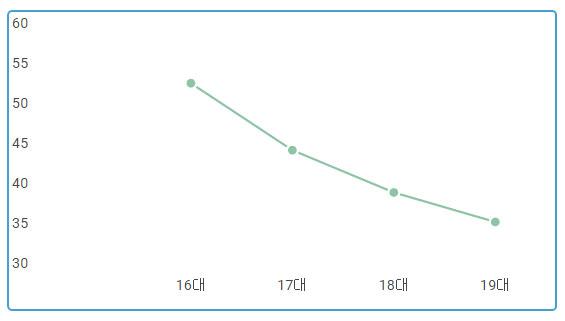 ▲의원 발의 법안 국회 통과 비율(단위 % / 출처 : 국회의안정보시스템)