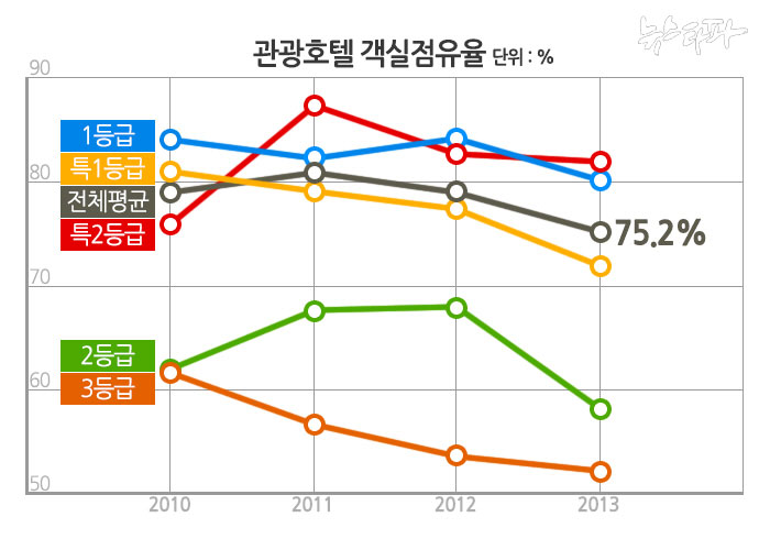 ▲ 출처: 한국문화관광연구원 통계