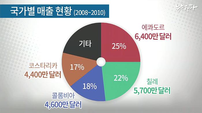 ▲ 산토스 씨엠아이 국가별 매출 분포