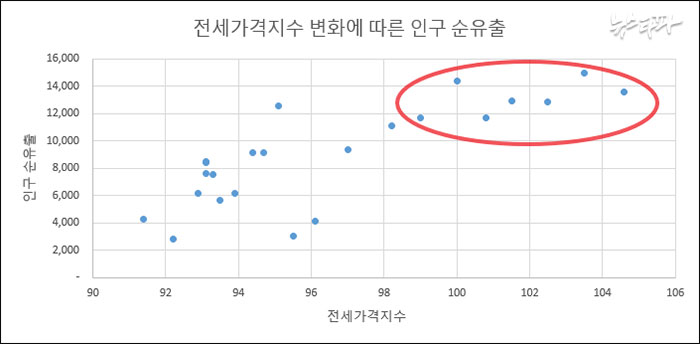 ▲ 자료 : 한국감정원/통계청, 분석: 뉴스타파