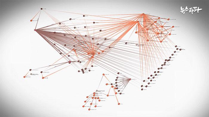 ▲ ICIJ 데이터팀이 제작한 연결망 분석툴 로 만든 푸틴 관련 거래 개념도