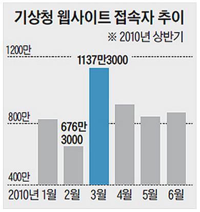 조선일보 기사에 실린 접속자 추이 그래프