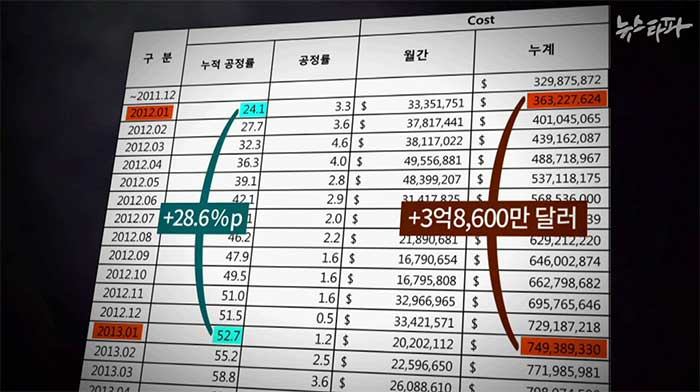 ▲ 볼레오 공사 현장의 2012년 공정률과 건설비