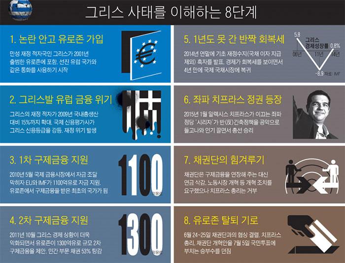 7월1일자 조선일보 기사 중