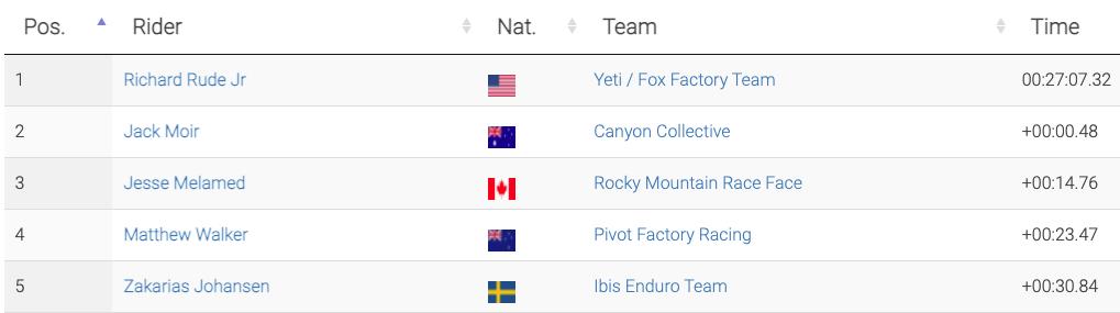 , Enduro World Series Round #1 & 2 at Val Di Fassa