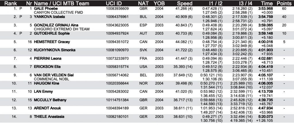 Maribor UCI Downhill World Cup #3 Results, Maribor UCI Downhill World Cup #3 Results