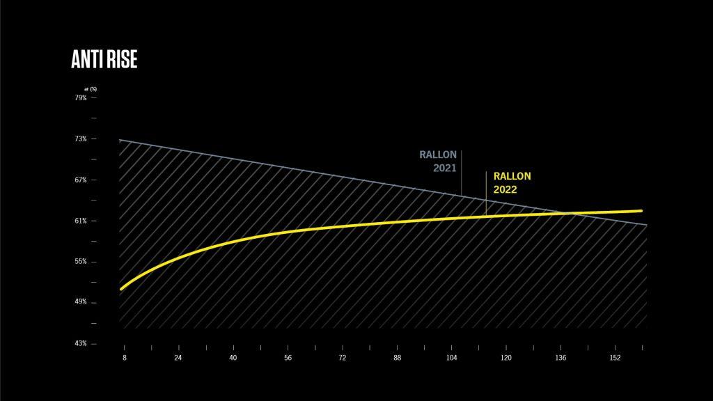 2022 Orbea Rallon Gets Some Major Upgrades, 2022 Orbea Rallon Gets Some Major Upgrades