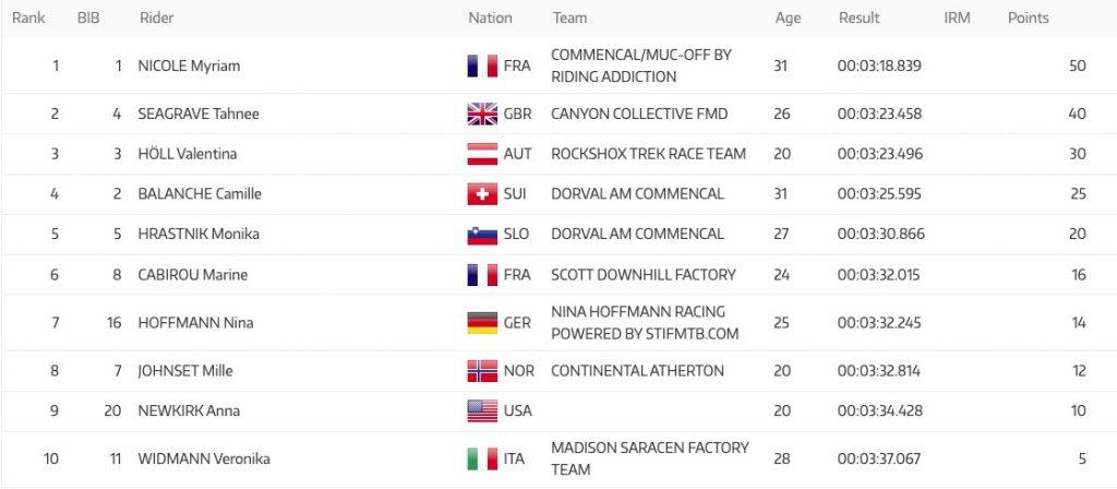 , Lenzerheide Qualifying Results – Elite Men & Women