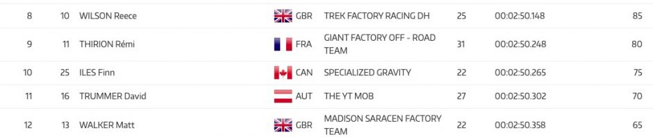 , UCI Downhill World Cup Lenzerheide Results and Videos