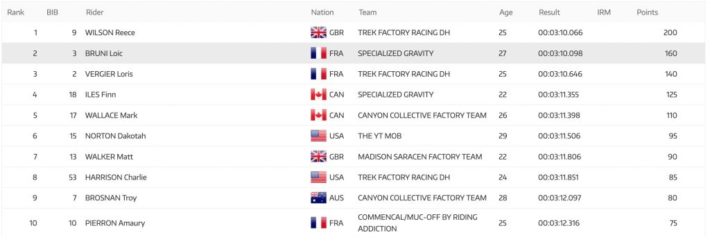 , Mercedes-Benz UCI Downhill World Cup #5 Elite Men and Women Downhill Results
