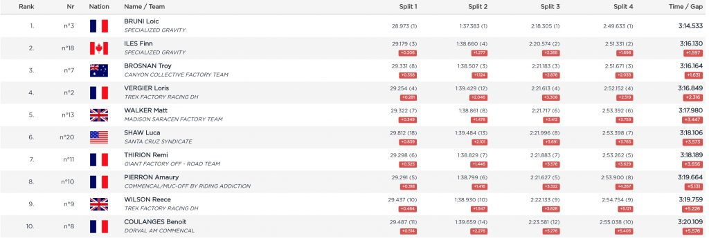 Qualifying Results Mercedez-Benz UCI Downhill World Cup #6 Snowshoe, Qualifying Results Mercedez-Benz UCI Downhill World Cup #6 Snowshoe