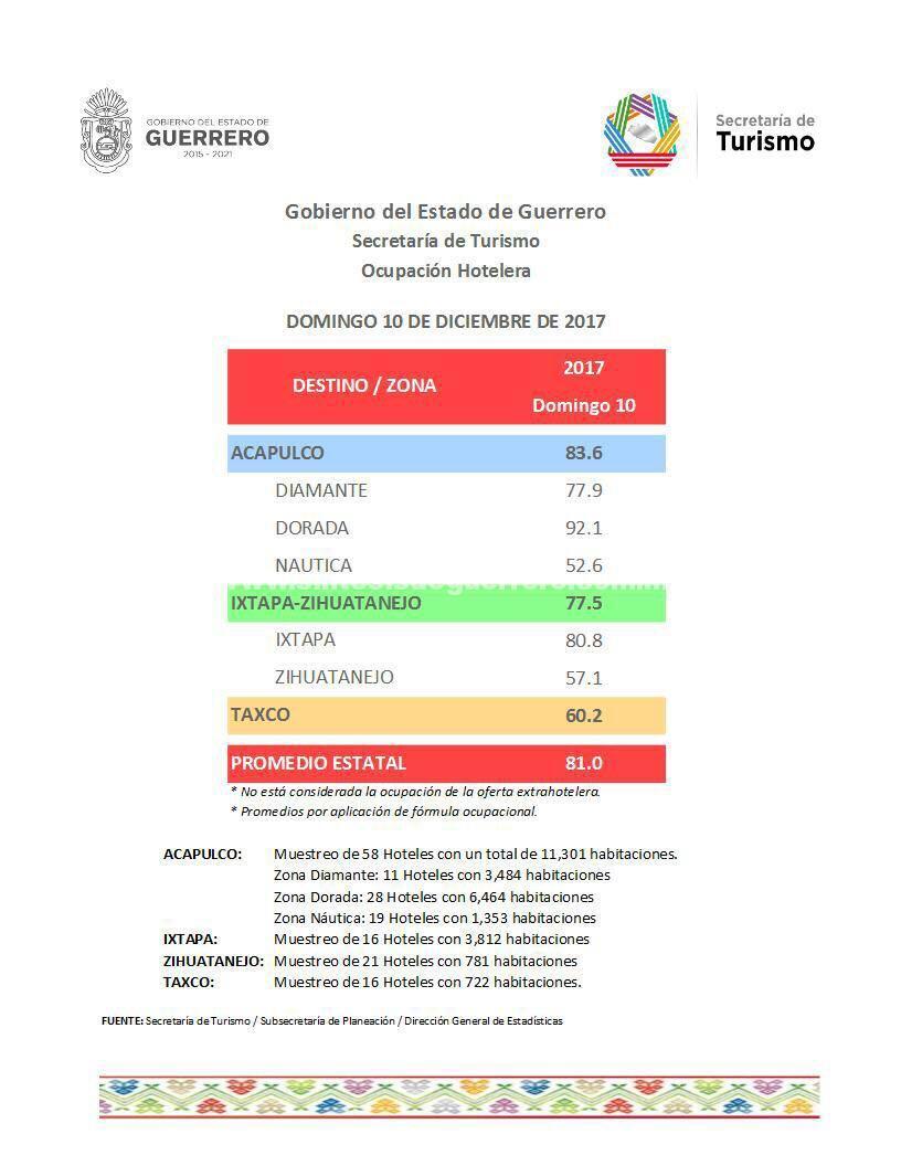 En Guerrero se siguen elevando las cifras de ocupación hotelera previo a la temporada vacacional