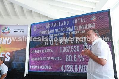 Con la llegada de más de 1 millón 360 mil turistas a Guerrero Concluye de manera exitosa la temporada vacacional de Diciembre