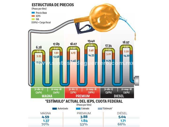 Gasolina no baja pese a 'estímulos'; crudo y dólar impactan precio