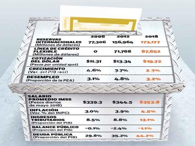 Elección llega con indicadores al alza; expertos destacan fortaleza económica