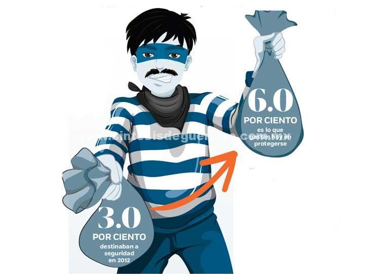 Empresarios duplican recursos, gastan más en seguridad