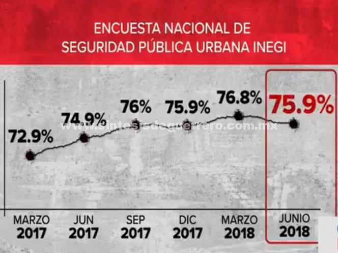 No mejora percepción de seguridad en México: INEGI