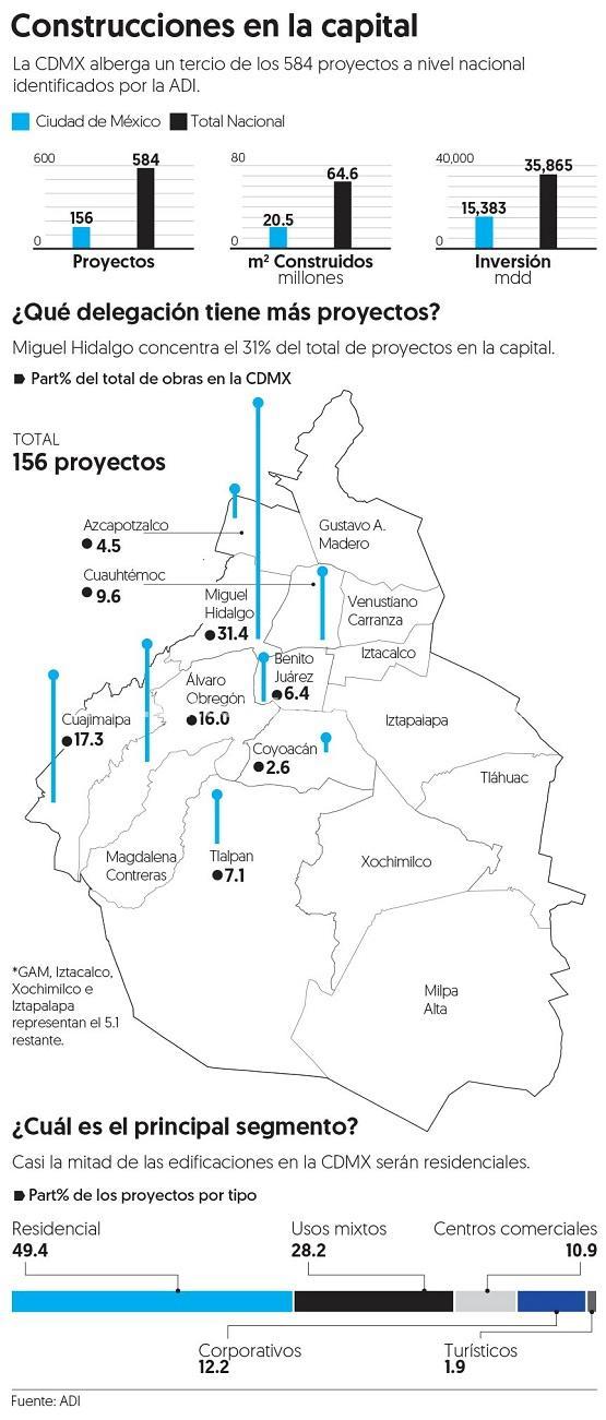 150 megaobras paradas en la CDMX por cese de permisos