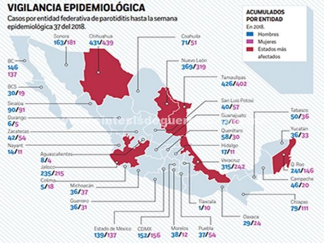 Paperas en jóvenes, por falta de vacuna; Chihuahua, Sonora y CDMX, afectados