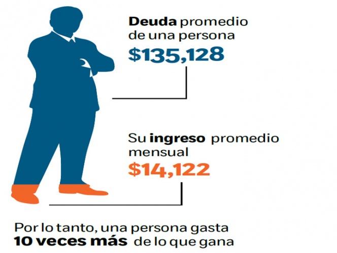 Perfil del deudor: Mexicanos deben 10 veces más de lo que ganan