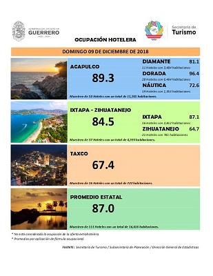 Se mantiene Guerrero arriba del 87% de ocupación hotelera, en fin de semana