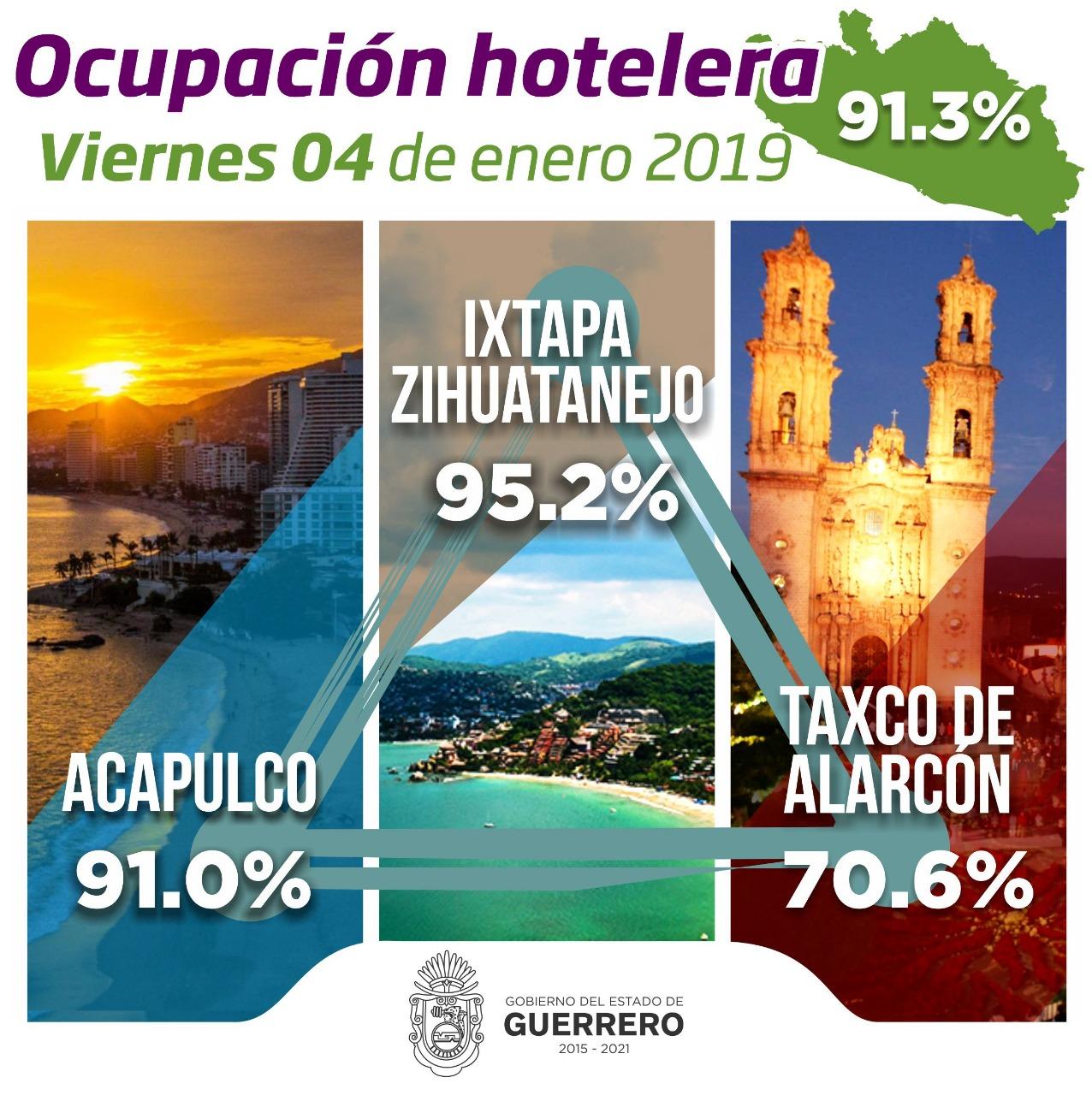 Guerrero por arriba del 91%  en el último fin de semana de vacaciones decembrinas.