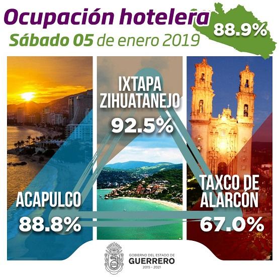 A solo un día  que culminen las vacaciones decembrinas, cientos de turistas disfrutan los destinos de Guerrero