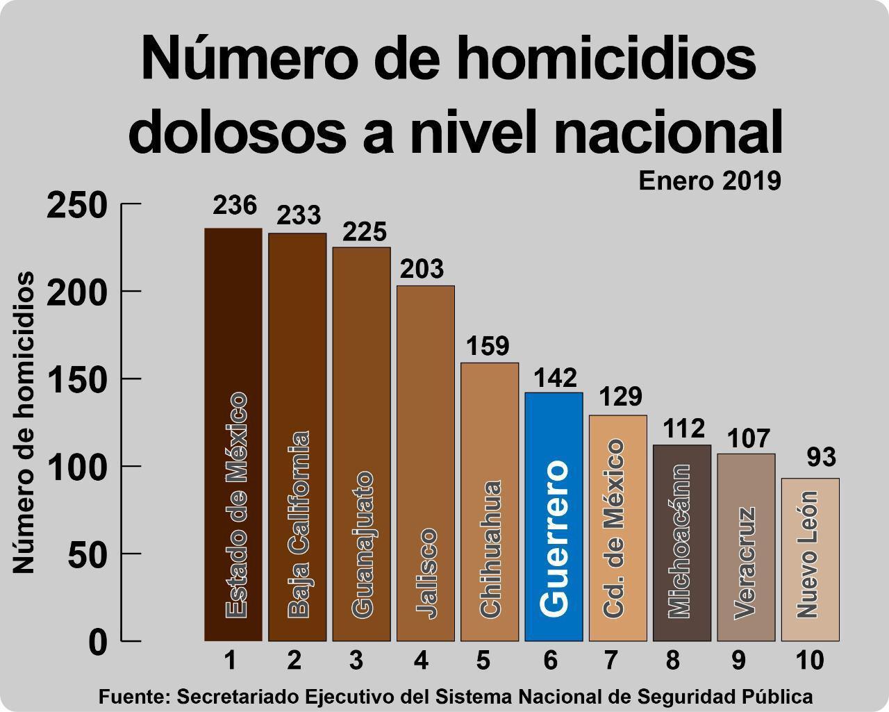 Aumentan homicidios en 17 estados del país: SESNSP