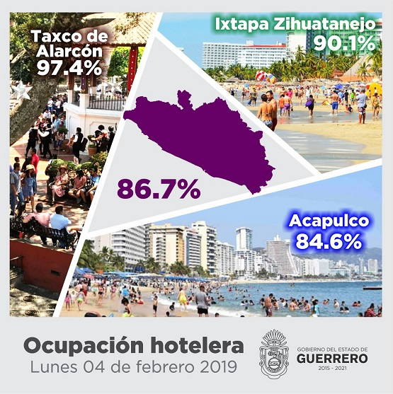 Cierran destinos turísticos de Guerrero con ocupación cercana al 90% en promedio general