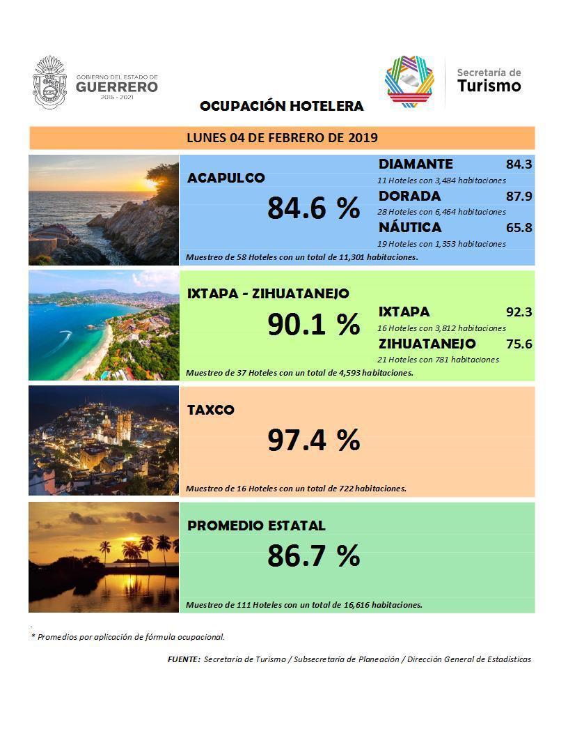 Por arriba del 90% reportan destinos de Guerrero, en el último día del primer puente del año.