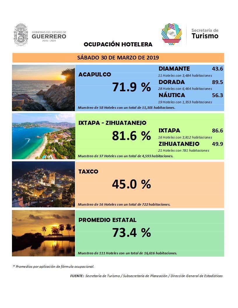 Aumenta la ocupación Hotelera en Guerrero previo al Tianguis Turístico.
