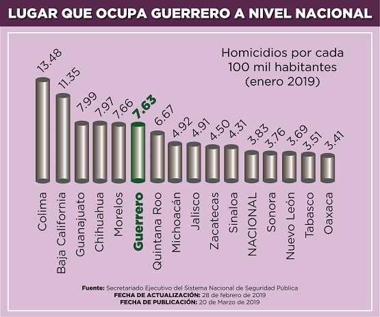 Disminuyen homicidios en Guerrero, pasó del 2015 en primer lugar al sexto lugar a nivel nacional; SNSP
