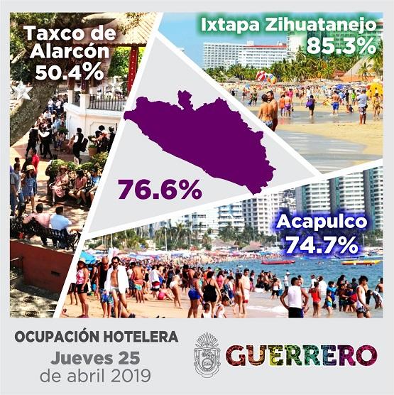 Continúa a la alza la ocupación hotelera en  el estado; este jueves está al 76.6 por ciento.