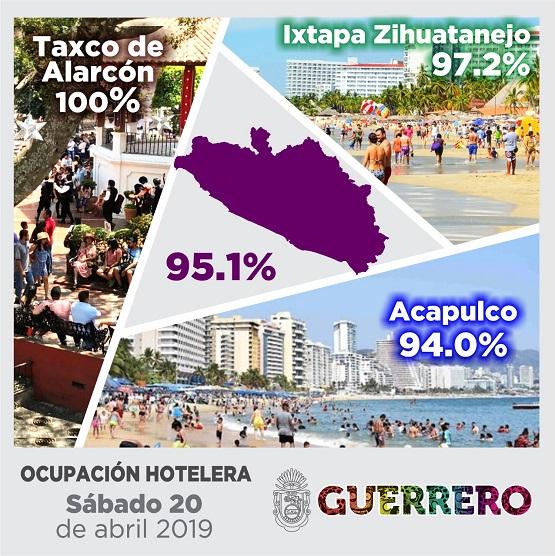 Destinos de Guerrero alcanzan el lleno total; Acapulco Dorado 97.7, Ixtapa al 99.1 y Taxco al 100%.