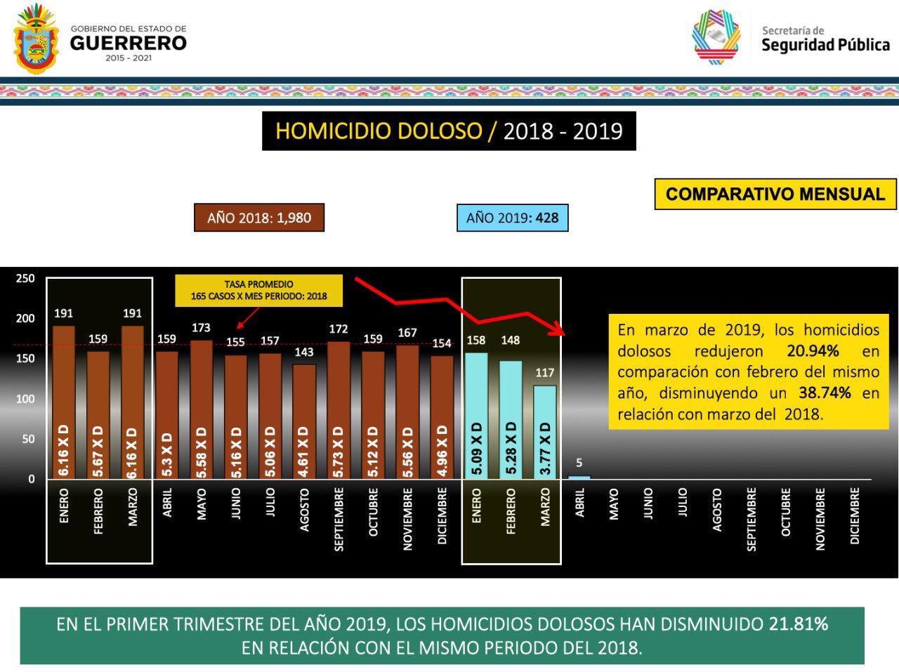 Guerrero presenta disminución de 38.74% en homicidios