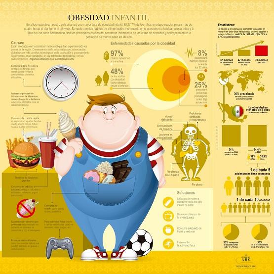 Obesidad Infantil.