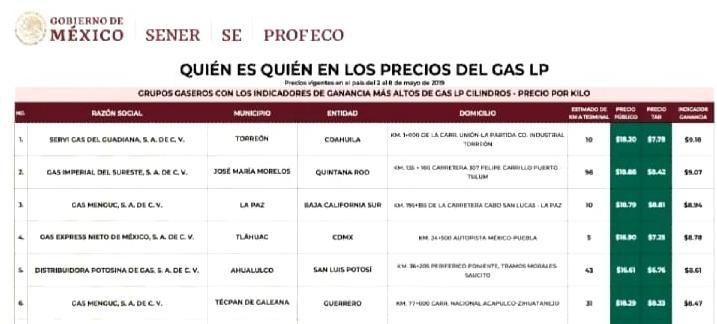 Gobierno de AMLO pone a gasolinera de Guerrero en lista de gaseras más caras