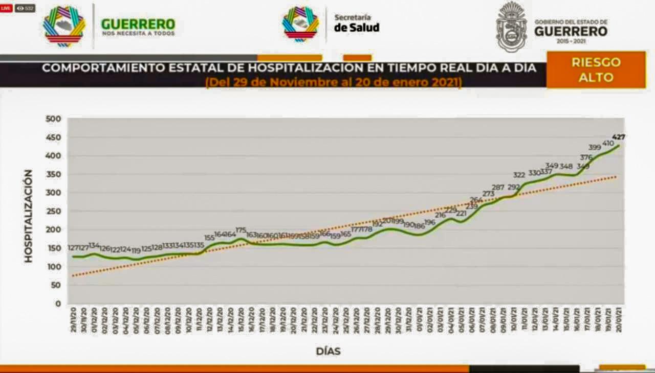 Guerrero en su punto más alto de hospitalizaciones
