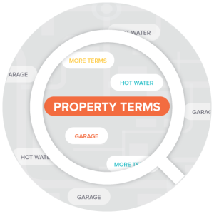 WP-Property: Terms