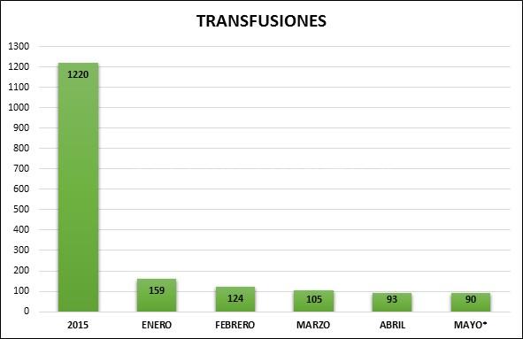 Transfuciones de sangre 2016