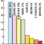 Il sondaggio: chi può battere Alberto Contador? Ecco la risposta