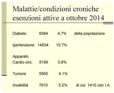 L'ipertensione è la principale tra le patologie croniche a Pinerolo