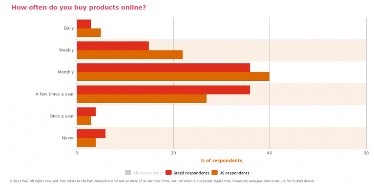 Perfil Consumidor Online