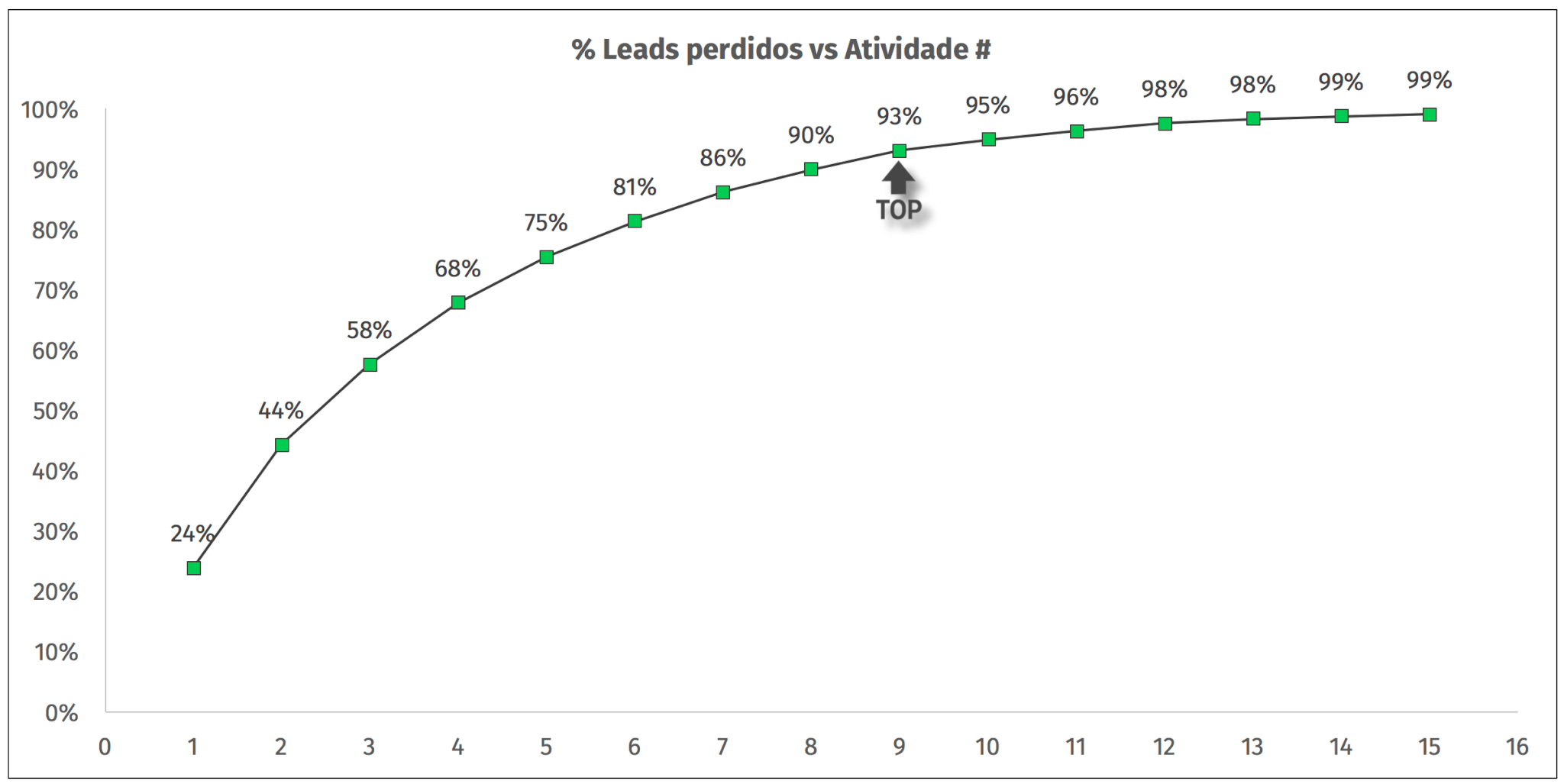 leads perdidos e atividades na cadencia 2
