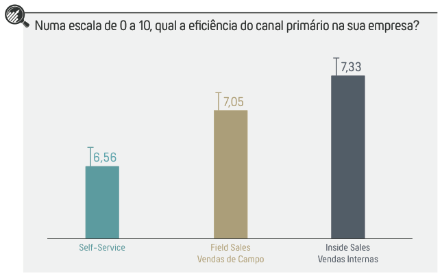 Inside Sales Benchmark Brasil 2017 canal primario vendas eficiencia
