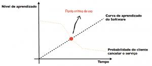 ponto crítico de uso - churn