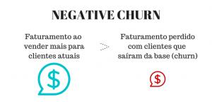 negative churn