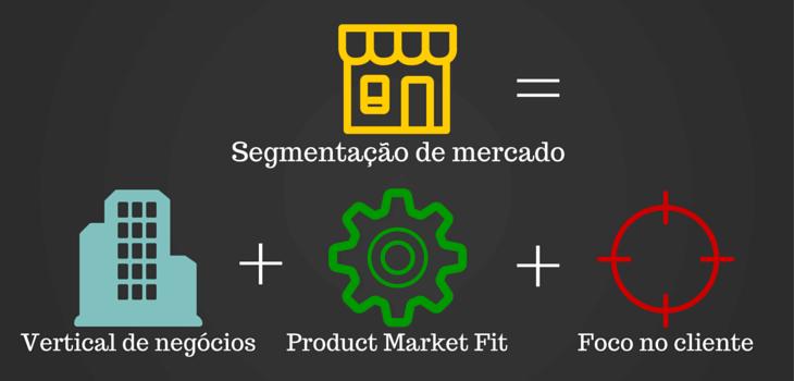 Exemplos Segmentação de Mercado de empresas