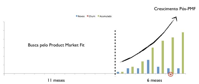 Product Market Fit - Crescimento das vendas