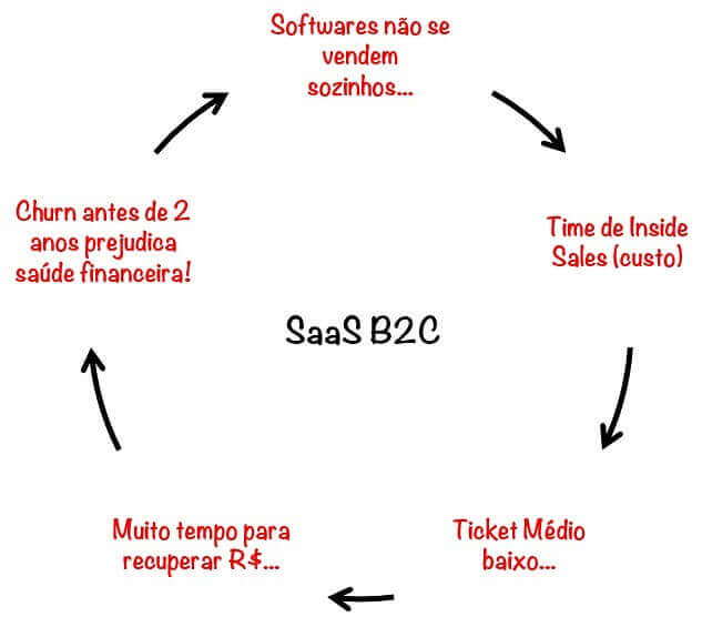 O que é B2B?